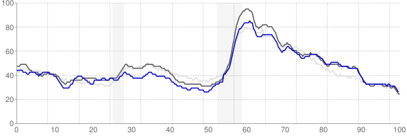 Dothan, Alabama monthly unemployment rate chart